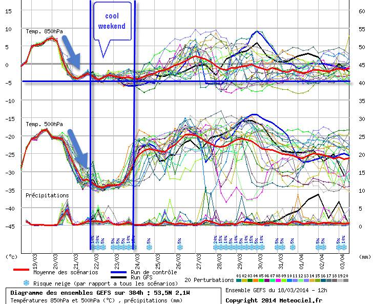 Reigate Curtains For 2 Week Dry Spell At Least For Now Reigate Grammar School Weather Station