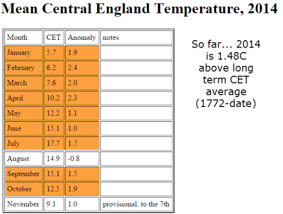 CET remains on target for warm 2014