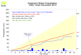 South East England rainfall December