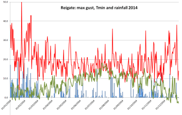 Reigate max gust with temperature