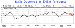 North Atlantic Oscillation + = mild/zonal