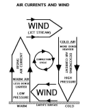 Pressure gradient force: winds from high to low