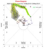 MJO phase 7 correlates with -ve NAO