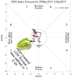 MJO phase ONE: unsettled south?