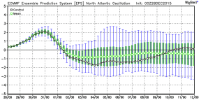North Atlantic Oscillation goes negative