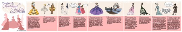 Timeline of Historical Fashion