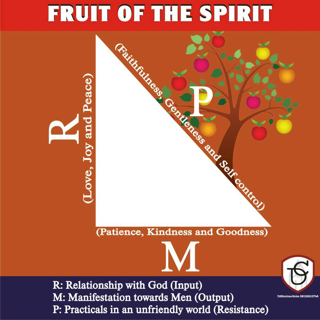 THE FRUIT OF THE SPIRIT(PART 1)