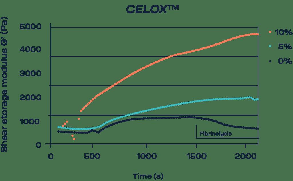 Hemostatic agents Results