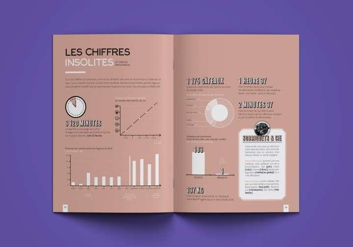 La face B de notre rapport annuel parodie les pages d'infographie en présentant des chiffres absurdes
