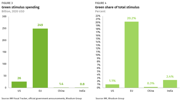 it's not easy being green: stimulus spending in the world's major economies | rhodium group