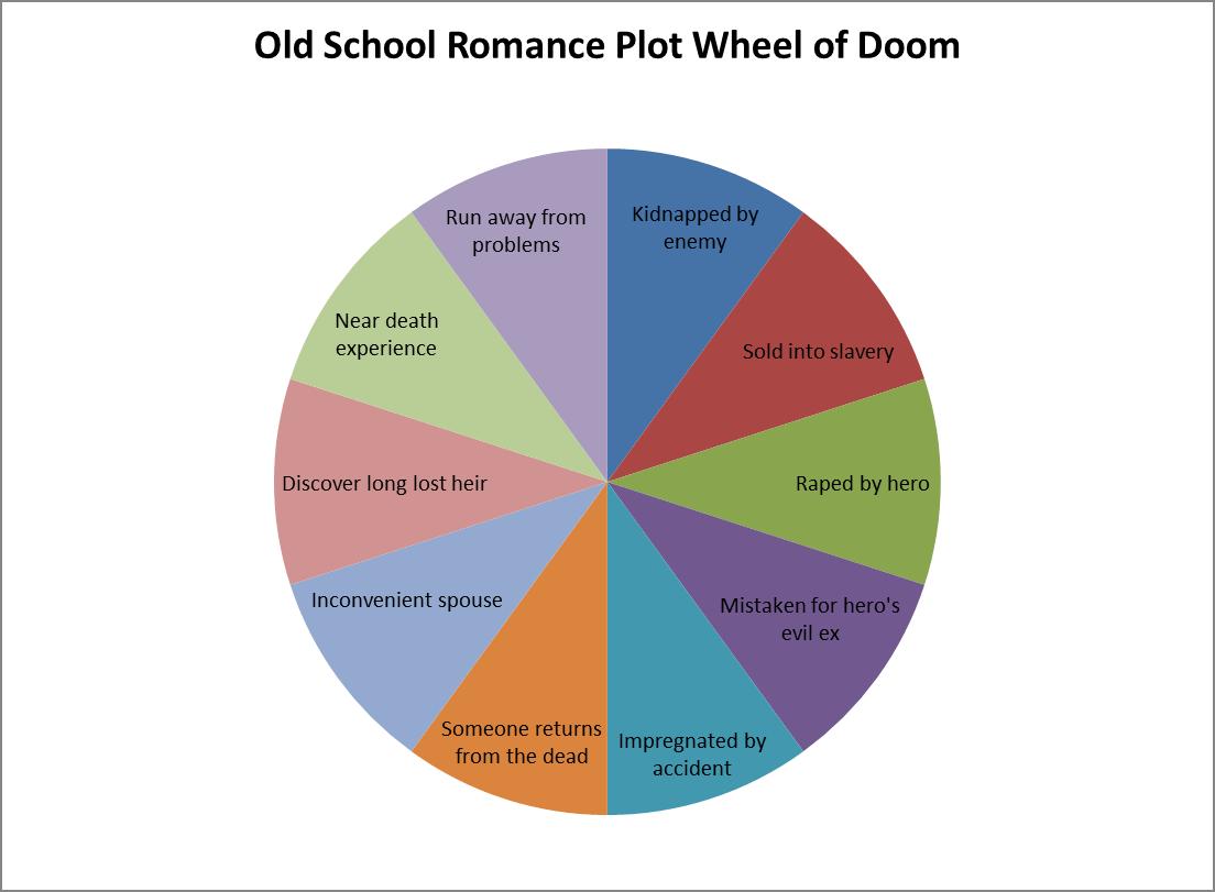 The Plot Wheel