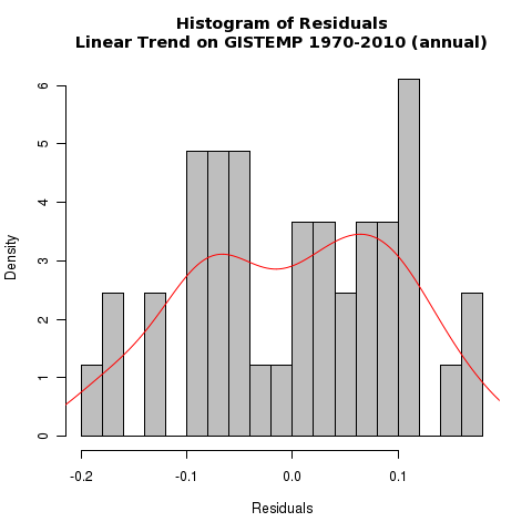 GISTEMP residuals histogram