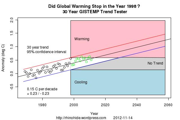 Trend GISTEMP 1998 30