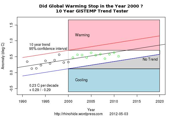 Trend GISTEMP 2000 10