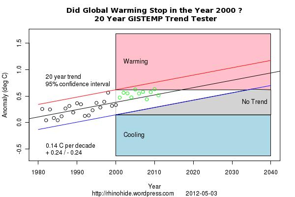 Trend GISTEMP 2000 20