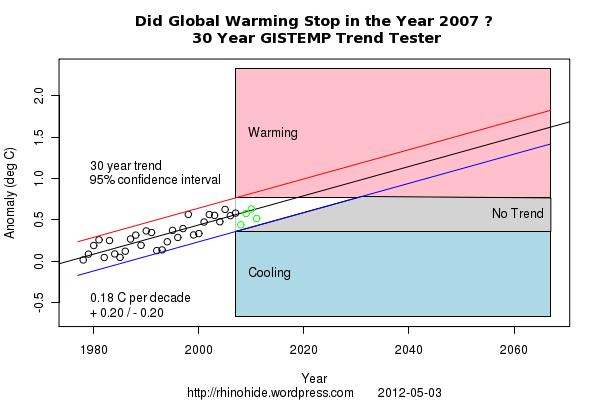 Trend GISTEMP 2007 30