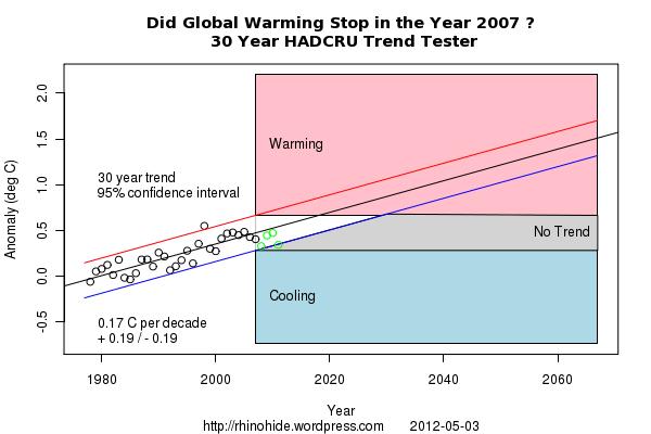 Trend HADCRU 2007 30