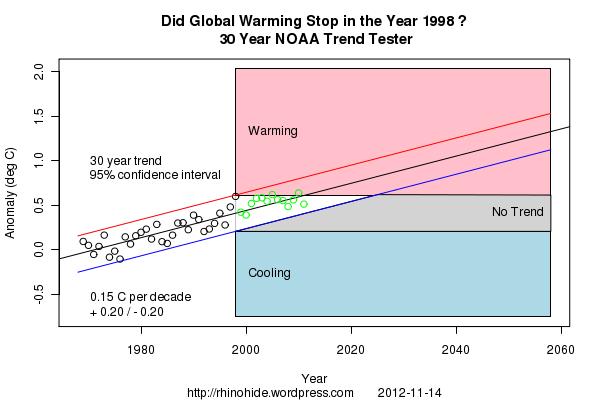 Trend NOAA 1998 30
