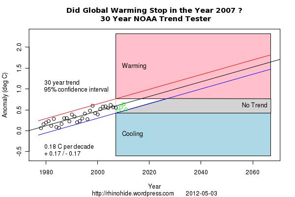 Trend NOAA 2007 30