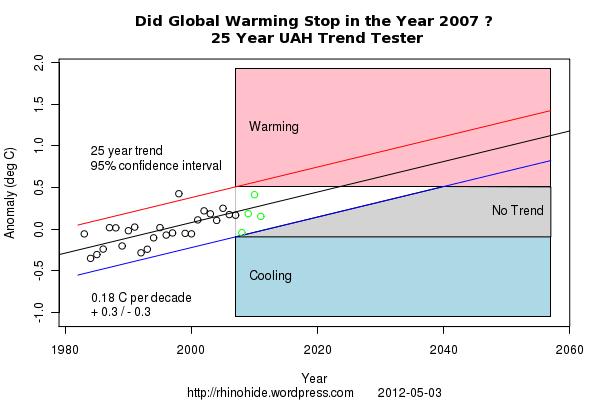 Trend UAH 2007 25