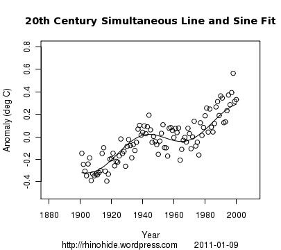 GISTEMP 2000 100 line sine