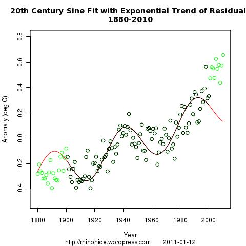 both exp sine 1880 2010
