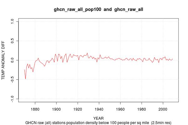 https://i2.wp.com/rhinohide.org/rhinohide.cx/co2/crutem/img/ghcn_raw_all_pop100-ghcn_raw_all-diff.png