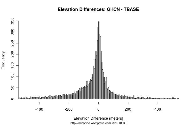 GHCN - TerrainBase Spread