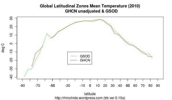 trb-0.10a-lat-zones-2010.png