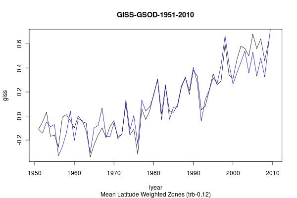 GISS-GSOD