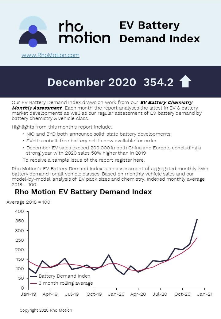 EV battery demand index december 2020
