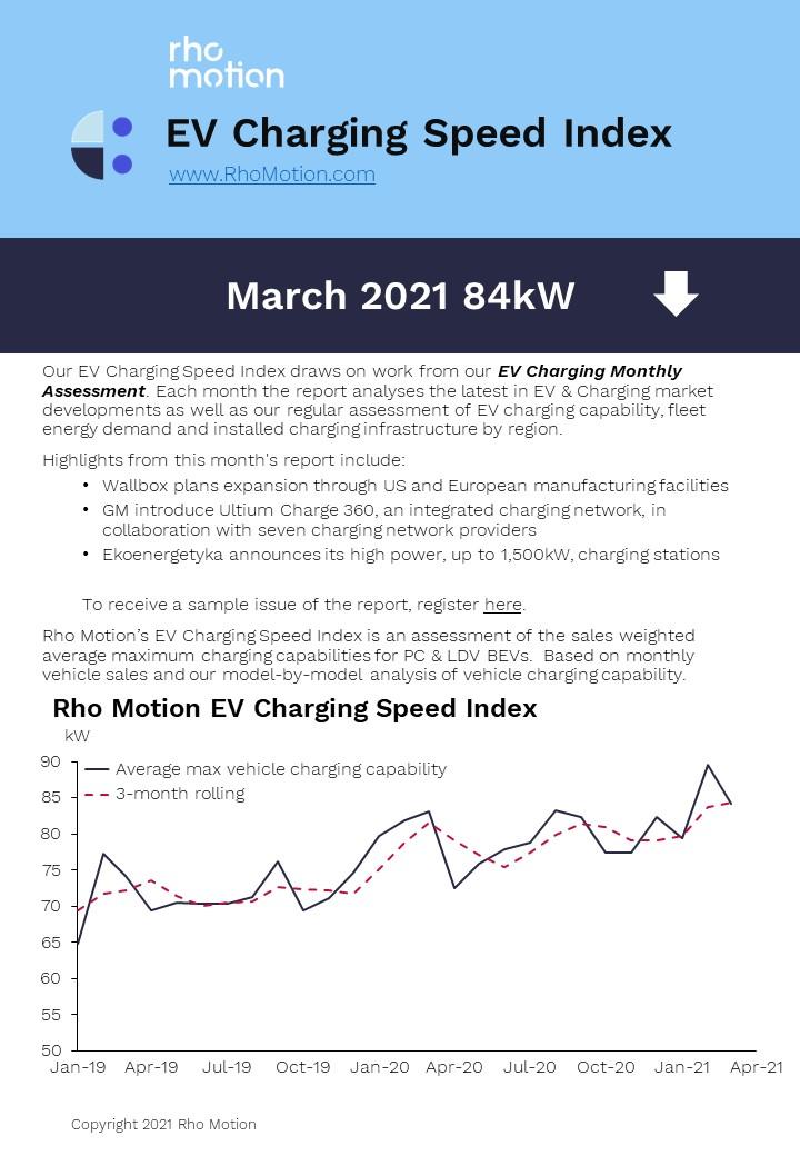 EV charging speed index