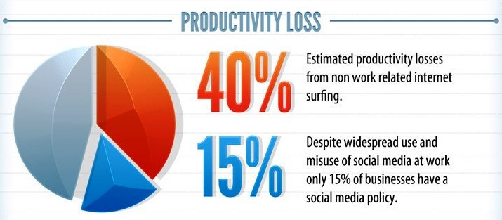 Major Productivity Loss is by Wastage of Time at Work