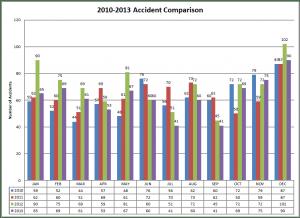 2010-2013 Accident Comparison