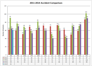 2011-2014 Accident Comparison