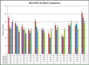 2012-2015 Accident Comparison