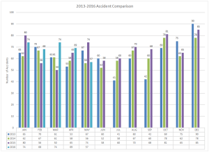 2013-2016 Accident Comparison
