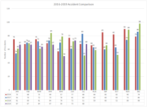2016-2019 Accident Comparison