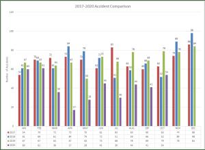 2017-2020 Accident Comparison