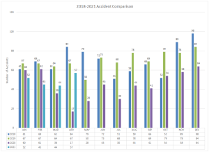 2018-2021 Accident Comparison