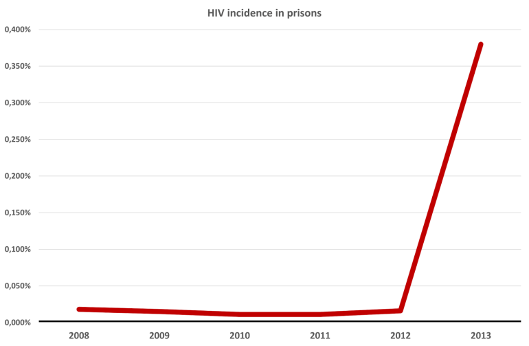 HIV incidence in prisons
