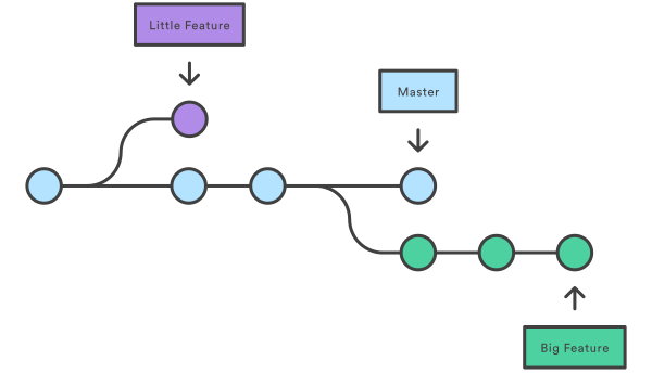 Delete all local untracked branches from GIT