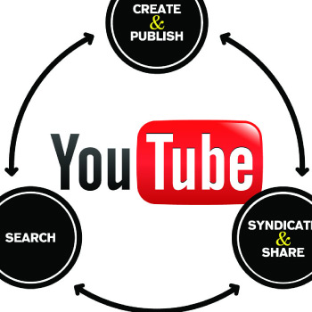 YouTube, Vimeo & Daily Motion Services