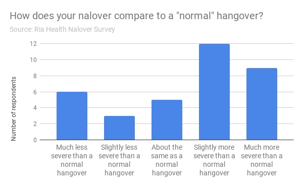 "How does your nalover compare to a ""normal"" hangover?"