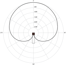 figure-7-30-polar-pattern-for-a-cardioid-microphone