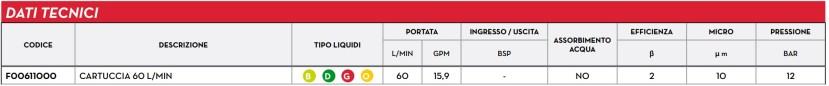 Dati PIUSI CARTUCCIA F00611000