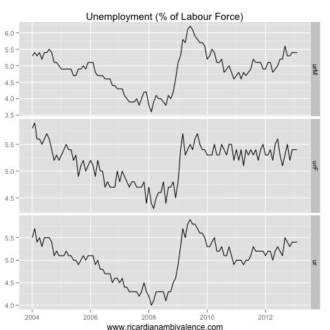 How much slack in the Aussie labour market?  (1/6)