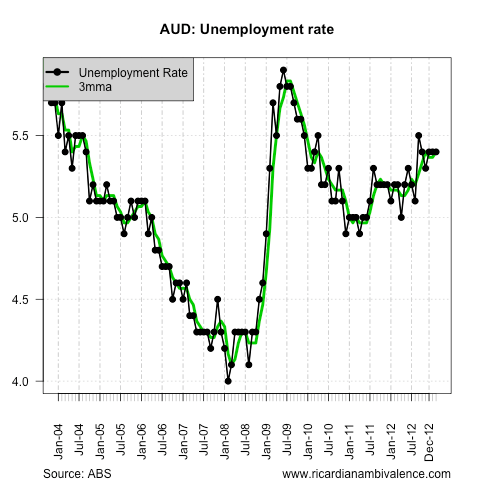 About that Feb Aussie jobs report ...  (5/5)