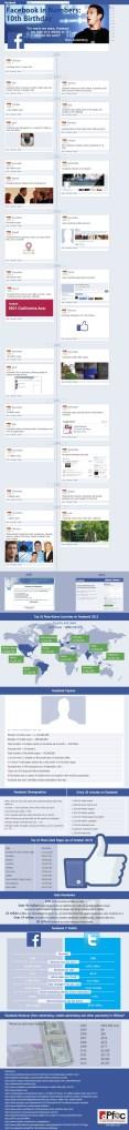 Facebook a 10 ans… quelques dates clés infographie