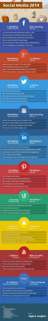 Chiffres clés des réseaux sociaux 2014 – juin 2014